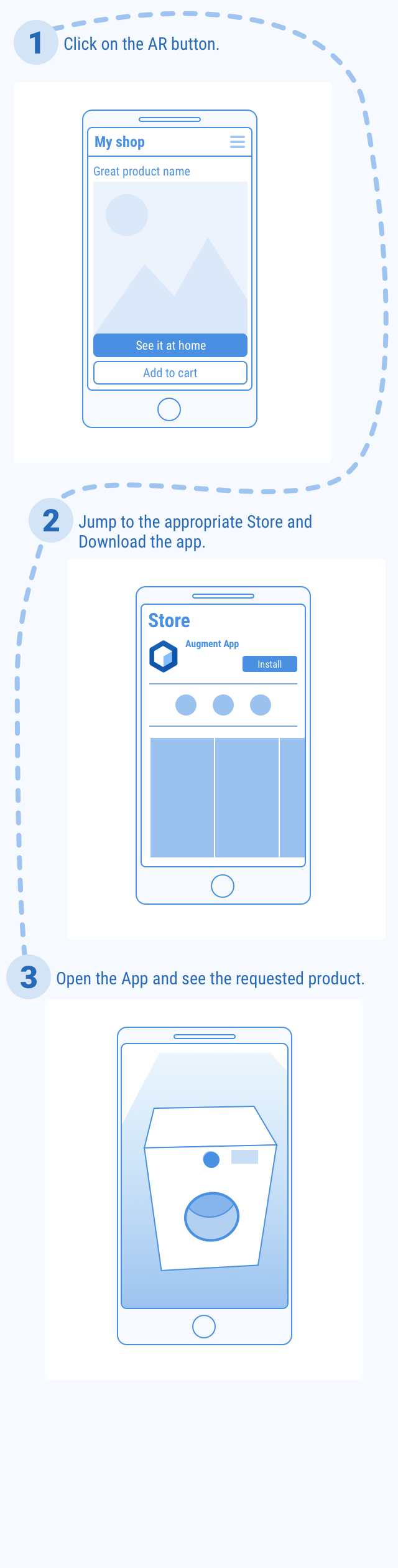 the user flow from a mobile website to downloading the Augment app then the product view in augmented reality
